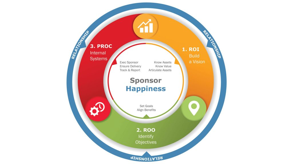 THE CYCLE OF SPONSOR HAPPINESS
